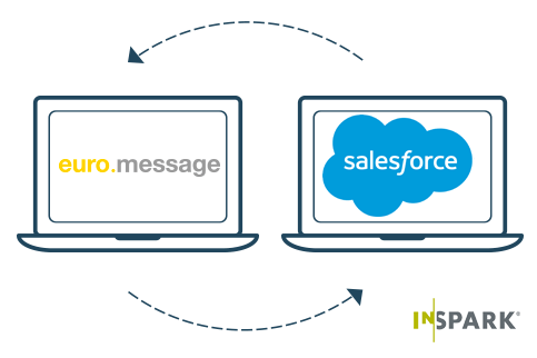 salesforce ve euromessage entegrasyonu