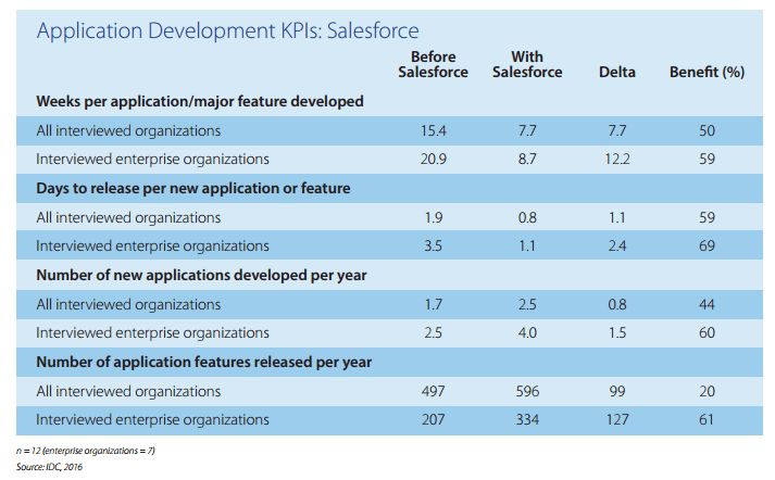 IDC_Salesforce_Report_2016