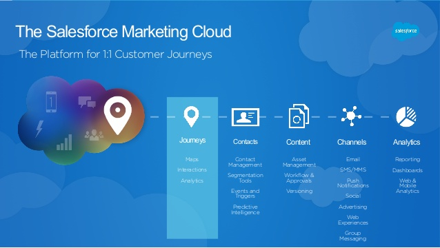 salesforce-marketing-cloud-pazarlama-otomasyonu-inspark